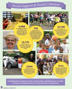 10 Years of Backyard Initiative Achievements